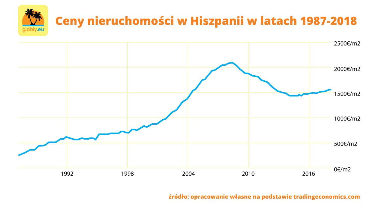 Ceny nieruchomości w Hiszpanii w latach 1987-2018