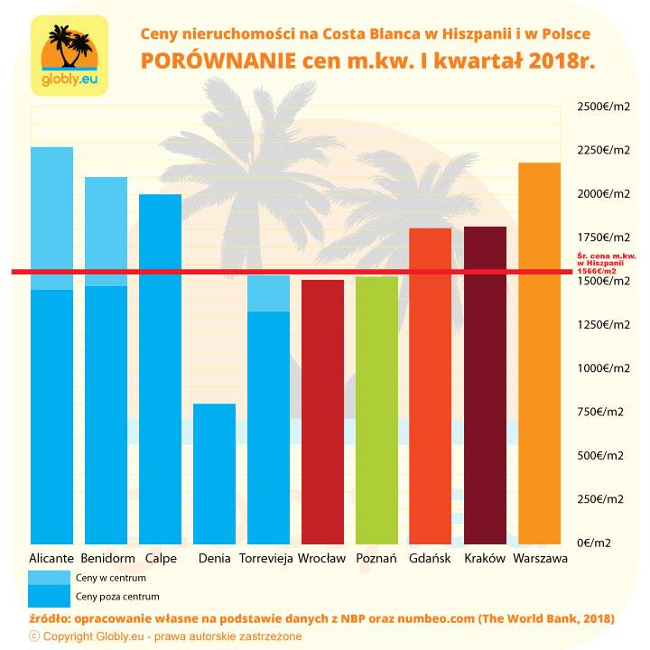 Ceny nieruchomości w Hiszpanii na Costa Blanca