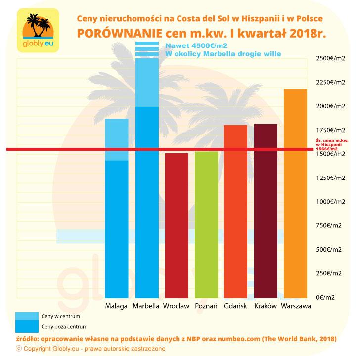Ceny nieruchomości w Hiszpanii na Costa del Sol