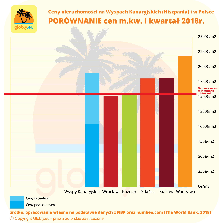 Ceny nieruchomości w Hiszpanii - Wyspy Kanaryjskie