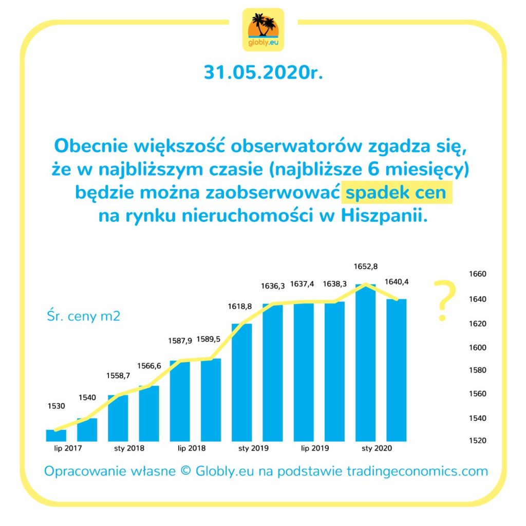 ceny nieruchomości w Hiszpanii 2020 pandemia koronawirus i kryzys wykres cen prognoza