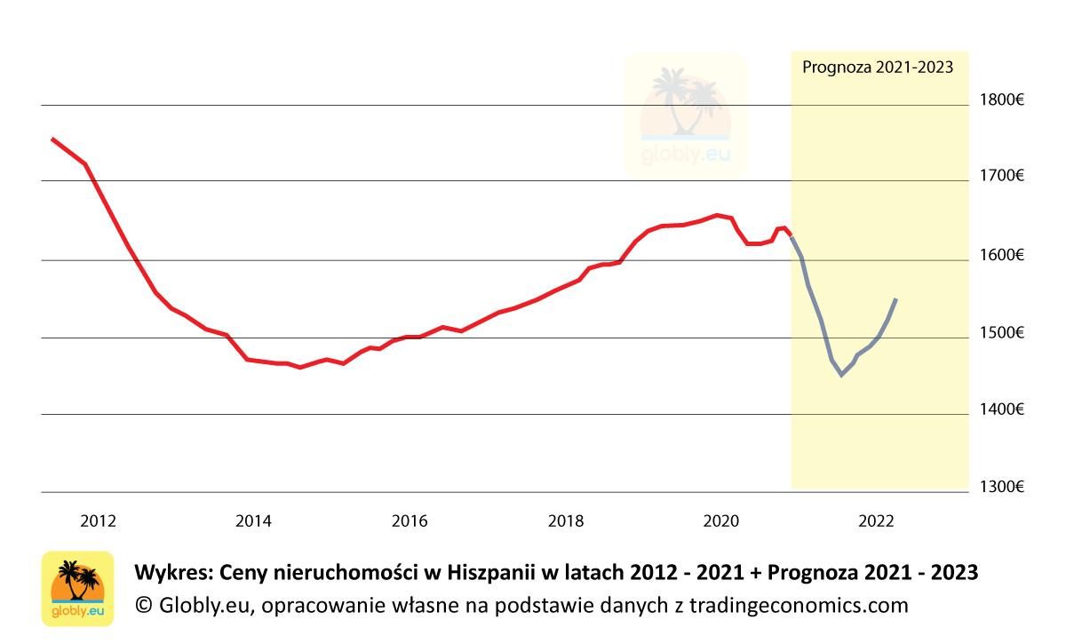 Ceny nieruchomości w Hiszpanii 2021 - wykres od 2012 + prognoza 2021 - 2023